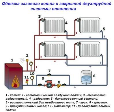 обвязка напольного теплового агрегата