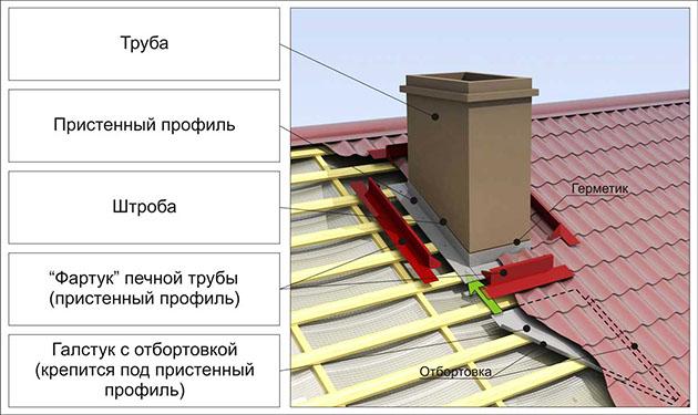вывод кирпичной трубы дымохода на крышу