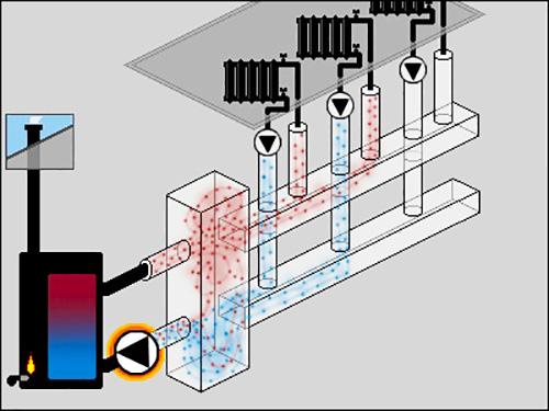 гидравлический разделитель с коллектором в системе отопления