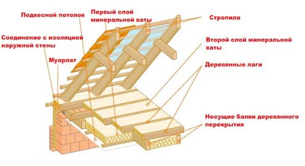 укладка утеплителя при подвесном потолке