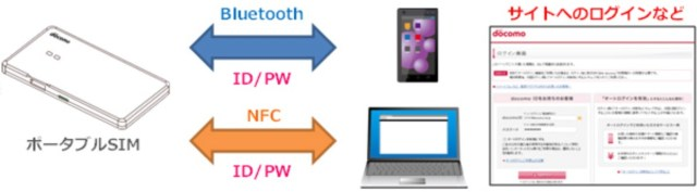 ポータブルSIM - ID認証での利用