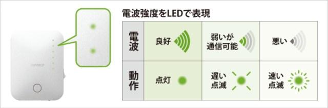 WEX-733D 電波強度LED