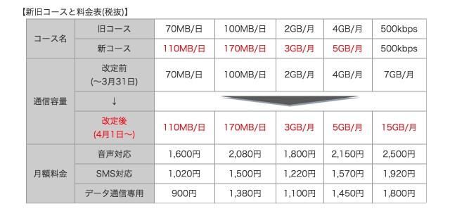 OCN モバイル ONE 2015/04 料金