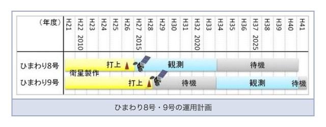 ひまわり8号/9号 運用スケジュール
