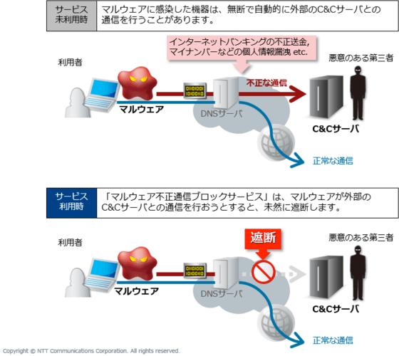 OCN 個人向け「マルウェア不正通信ブロックサービス」