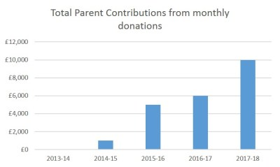 Total parent contributions from monthly donations (1)