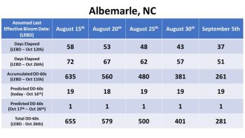 Bloom date chart for Albemarle