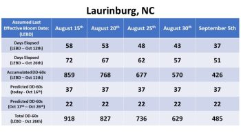 Bloom date chart for Laurinburg