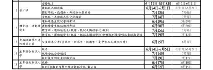 20210527124543 16 - 大學指考確定延後舉辦,國中會考各日程延後調整時間一覽表