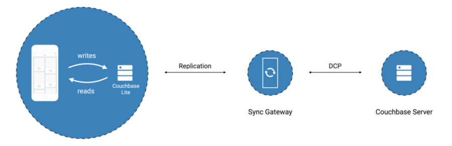 Sync Gateway via the Command Line | The Couchbase Blog