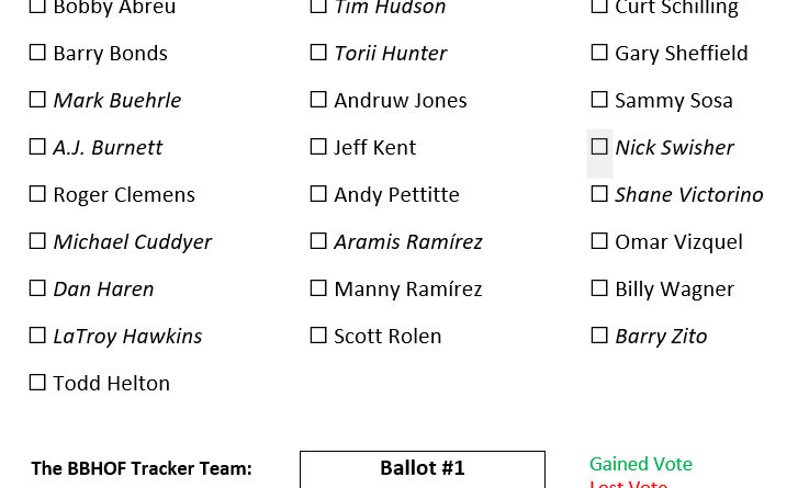 The 2021 HOF Ballot