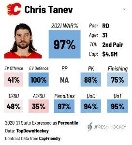 Chris Tanev Player Card
