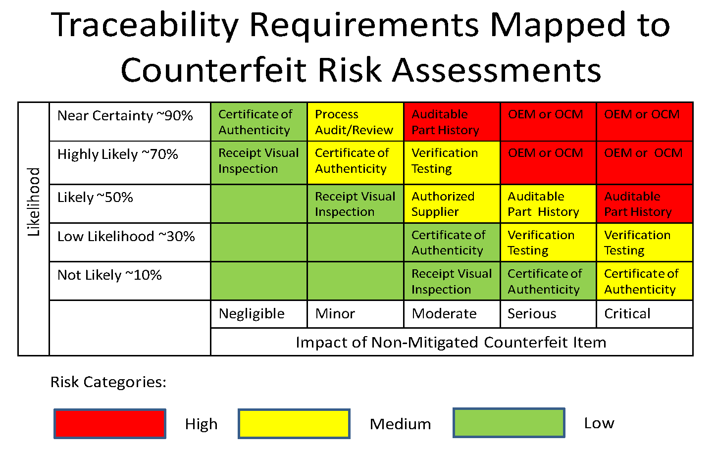 Counterfeit Part Riskysis Moving From Subjective