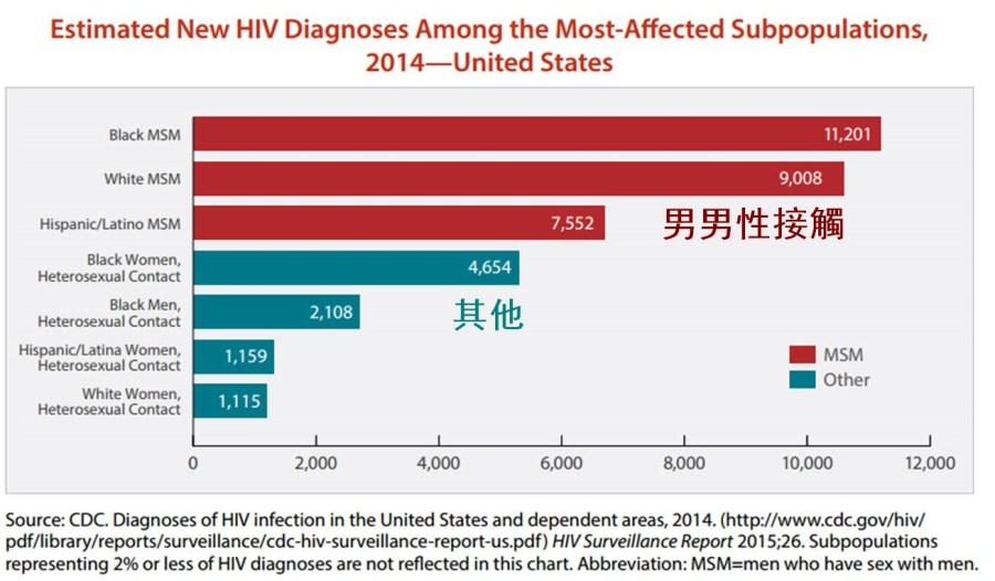 美國HIV最新數字,去年關閉了Jeddah地區沙烏地國王醫院的志願診所,HIV/エイズ予防啓発動畫を紹介していただきました。
