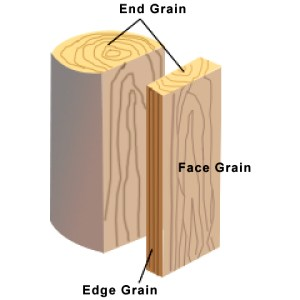 Wood configurations edge end face grain