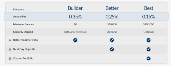 betterment lower fees