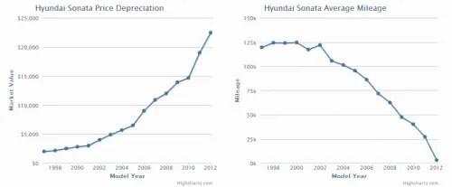 carsabi hyundai sonata mileage and price depreciation