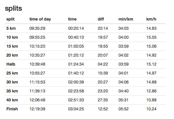 Mon résultat au marathon de Berlin 2018