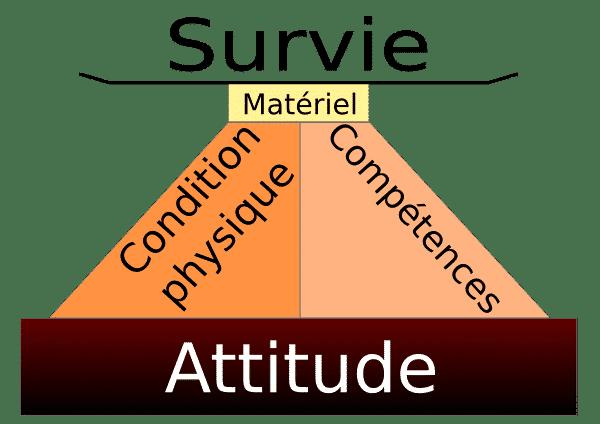 Hagakure : la pyramide de survie