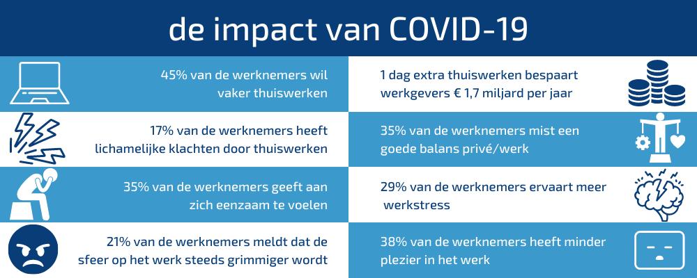 COVID-19 heeft impact op thuiswerken en op hybride teams