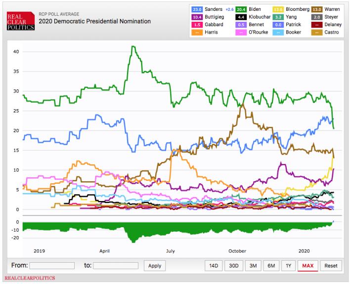 La moyenne des sondages nationaux pour la primaire démocrate mardi à 19h