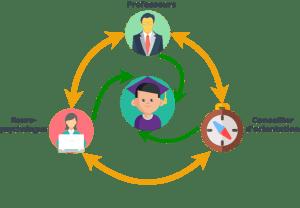 diagramme d'organisation du soutien scolaire