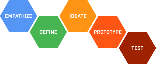 design_thinking_process_diagram