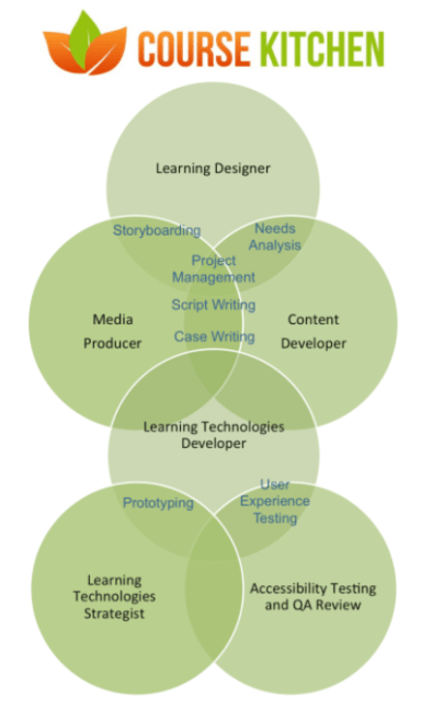 diagram showing learning design projects roles and skills