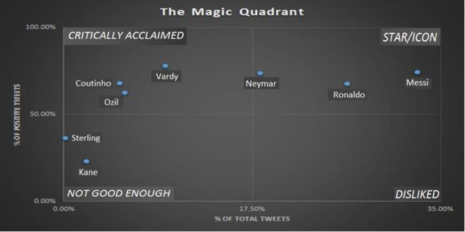 Magic Quadrant for some Premier League players