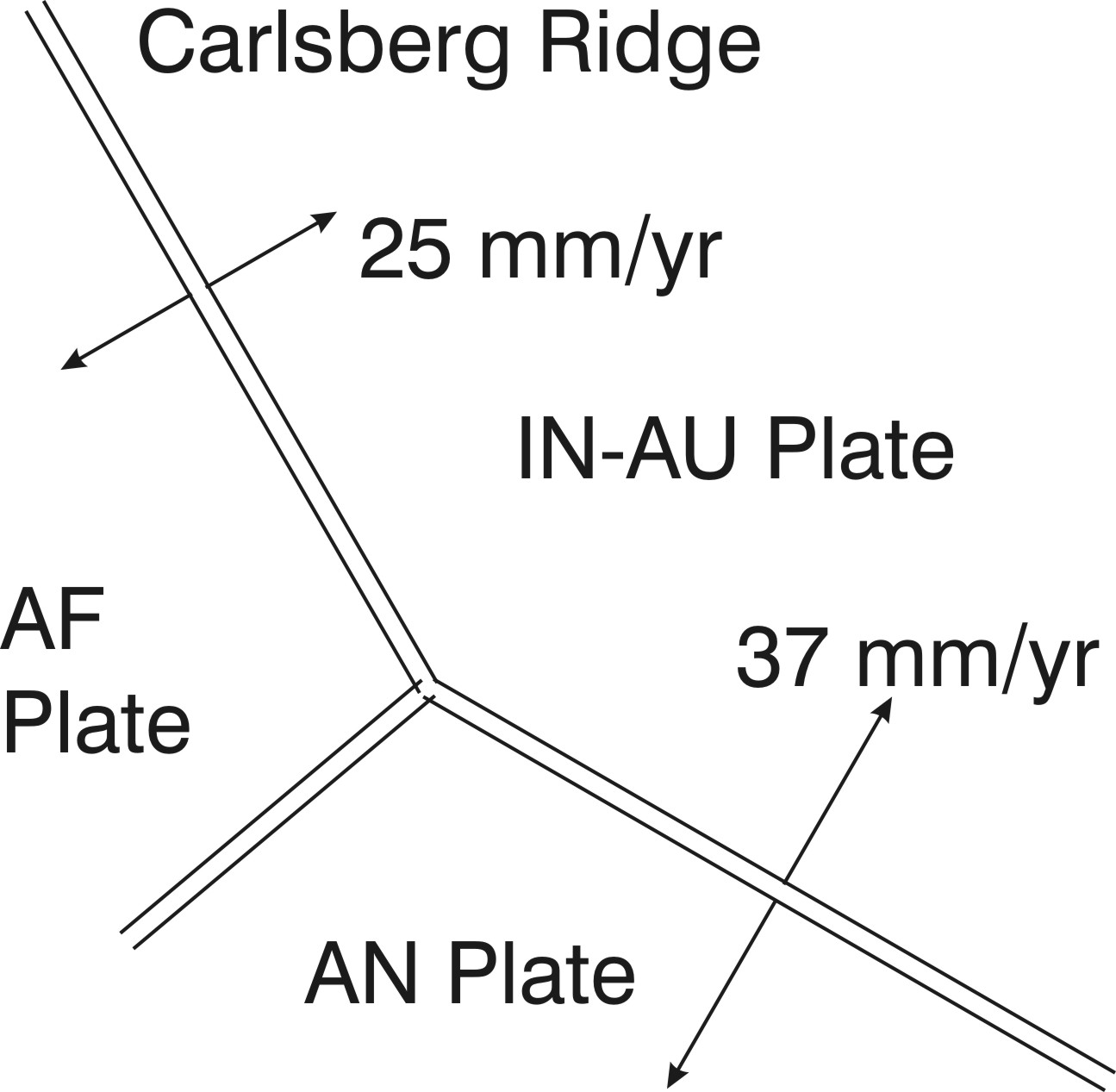 Slides To Illustrate Plate Kinematics J Waldron And Others