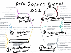 Complete Data Science Deep Learning R Data Science 2021