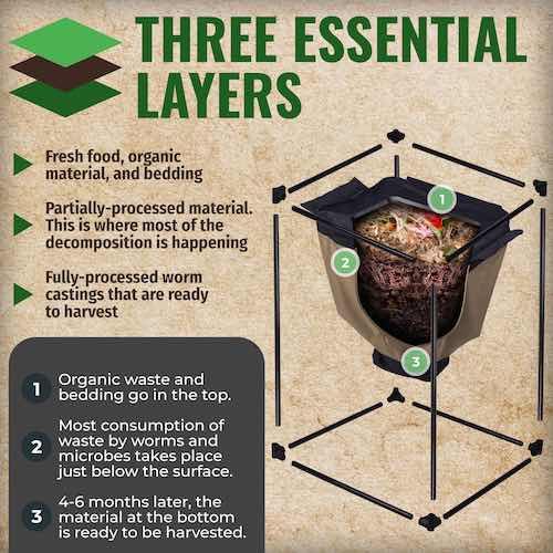 urban worm bag layers