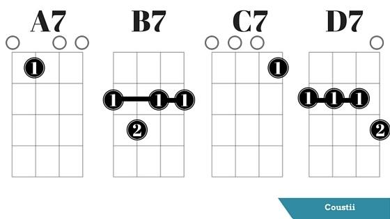 Enchanting A7 Chord Image - Beginner Guitar Piano Chords - zhpf.info