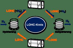 Illustration der Wasserstoffspeicherung mittels LOHC