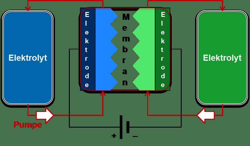 Schema einer Redox-Flow-Batterie
