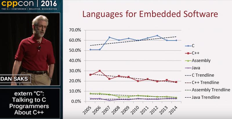 Dan Saks Embedded Language Trends
