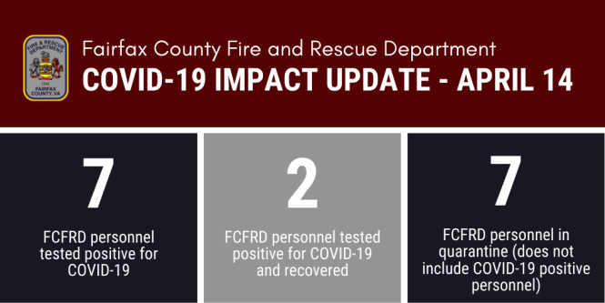 graphic showing the number of fire and rescue personnel who have tested positive (7), tested positive and full recovered (2) and who are in quarantine (7)