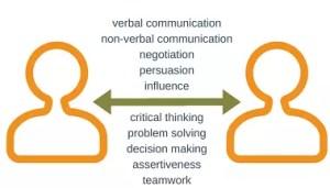 Good Interpersonal Skills Examples  CLR