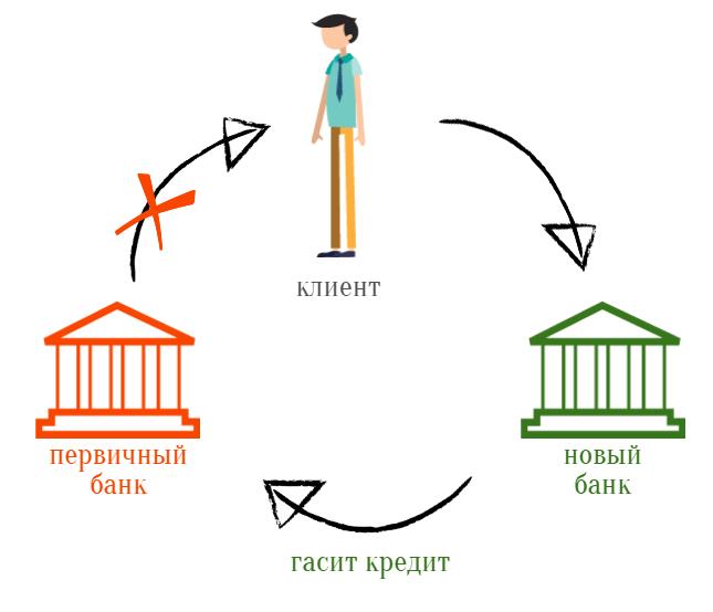 В каком банке можно рефинансировать микрозаймы