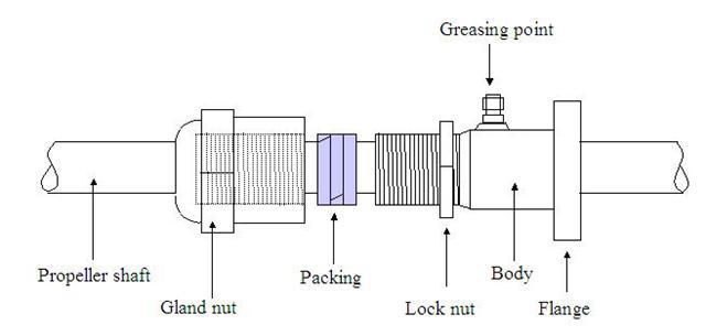 Stern Glands Cox Engineering