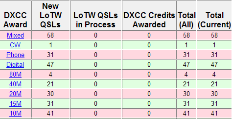 DXCC award totals as of February 18, 2014