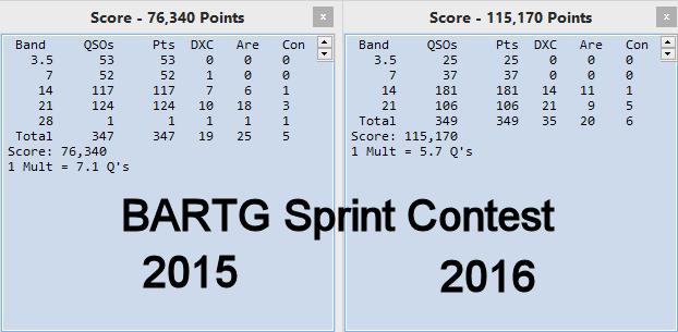 2015-2016 BARTG RTTY Sprint