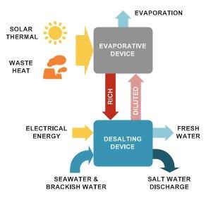 Salt Works desalination process