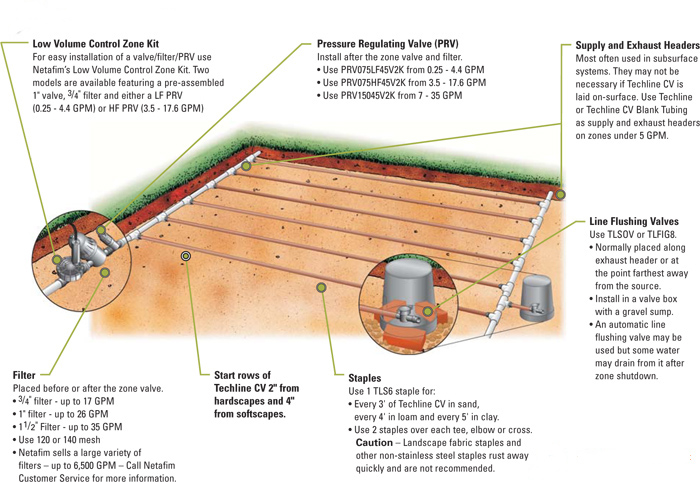 Subsurface irrigation via NETAFIM