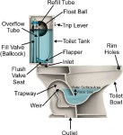 Low flow toilet cutout via The Ultimate Handyman