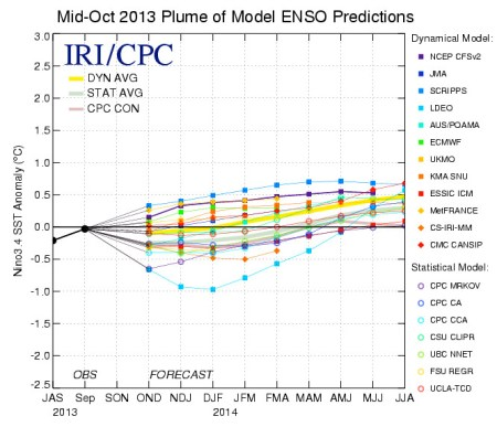 Mid-October 2013 plume of model ENSO predictions via  International Research Institute for Climate and Society