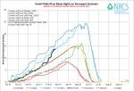 South Platte Basin High/Low graph February 20, 2014 via the NRCS