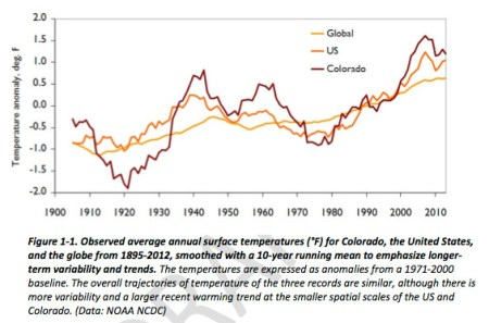 Colorado, United States, and Global Temperatures, 1895-2012 via the Colorado Water Conservation Board