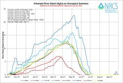 Arkansas River Basin High/Low Graph October 28, 2014 via the NRCS
