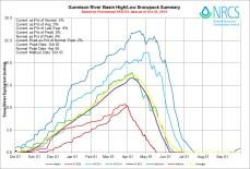 Gunnison River Basin High/Low graph October 28, 2014 via the NRCS